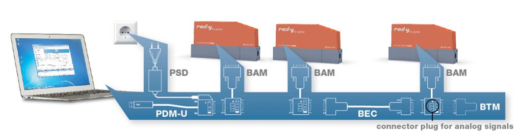 USB Anschluss für mehrere Massedurchflussmesser und Regler an einen PC