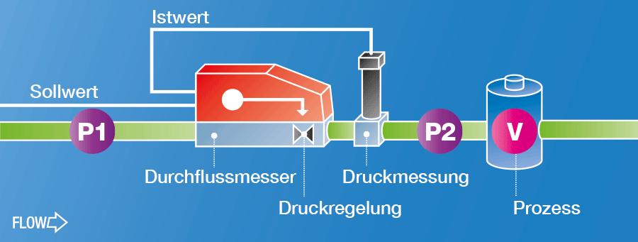 Schema Druckregler
