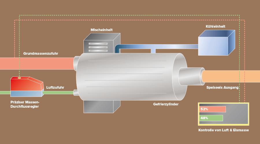 Funktionsschema Speiseeisherstellung