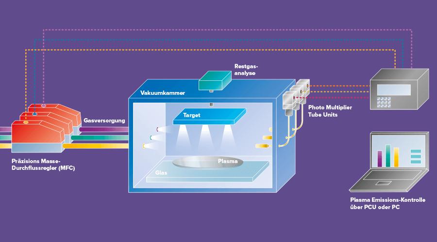Niederemissions-Glasherstellung (Low-E) Anwendung
