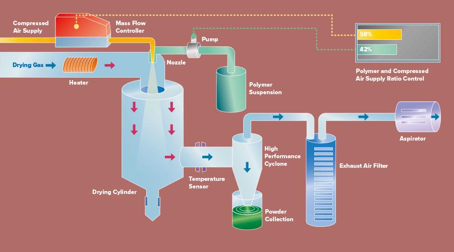 Spray dryer application scheme