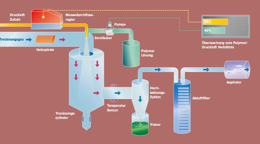 Funktionsschema Sprühtrockung